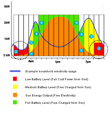 Stages-of-Battery-Power-Impementation-in-more-detail2